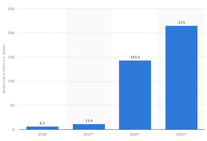 VR Market Share Forecast